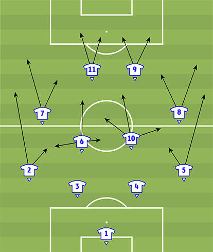 Тактическая схема 4-4-2 с